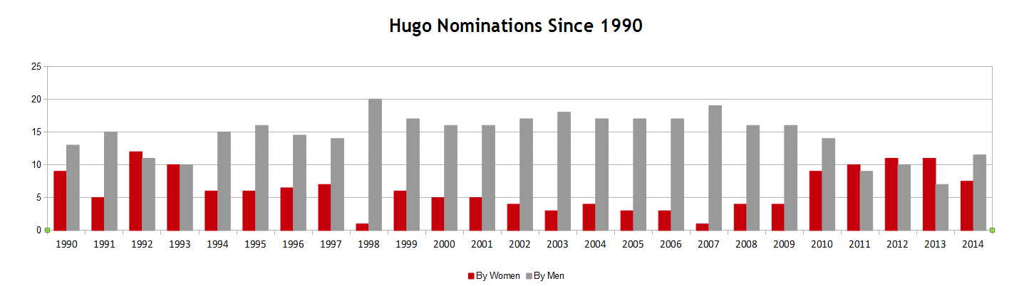 hugo nominations from 1990